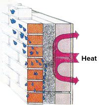 Heat saving process